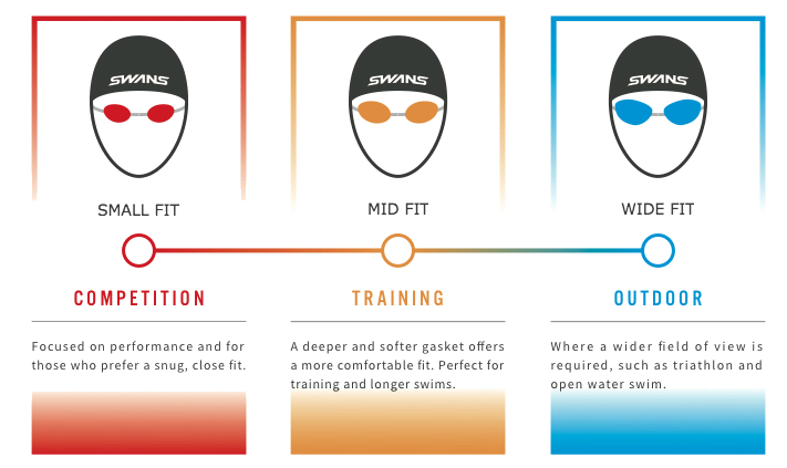 Swans Goggles Fitting Guide